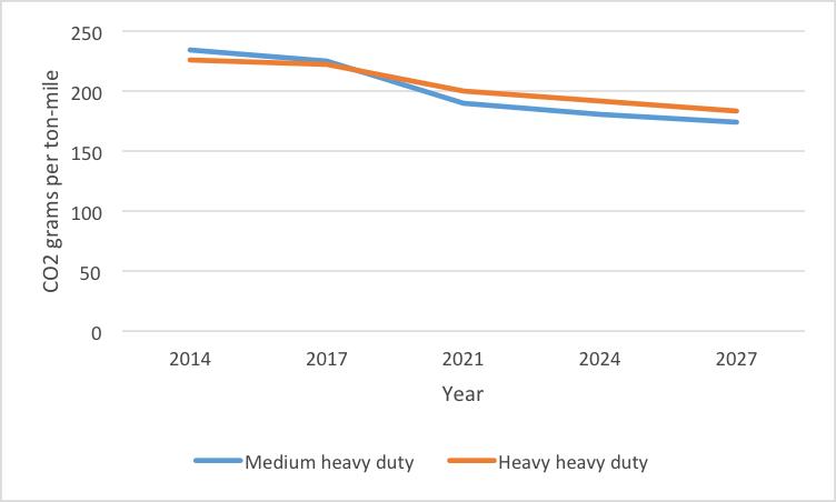 Heavy Duty Vehicle Emission Standards